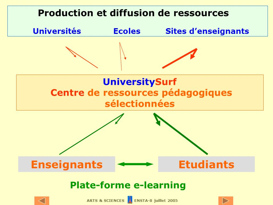 ARTS & SCIENCES ENSTA-8 juillet 2005 UniversitySurf Centre de ressources pédagogiques sélectionnées UniversitésEcolesSites denseignants Production et diffusion de ressources EnseignantsEtudiants Plate-forme e-learning