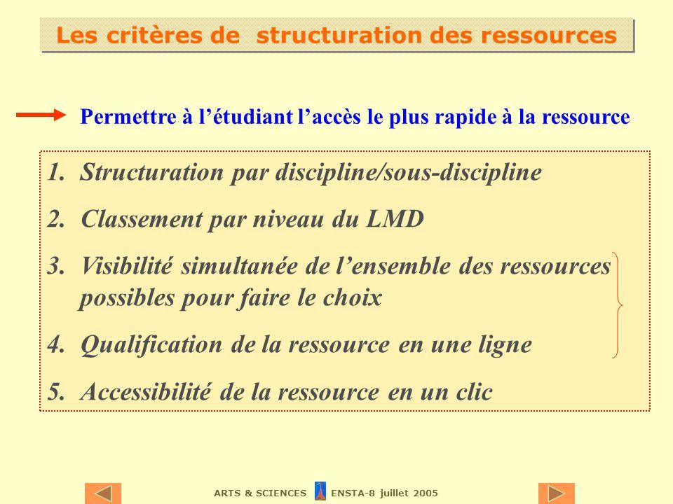 ARTS & SCIENCES ENSTA-8 juillet 2005 1.Structuration par discipline/sous-discipline 2.Classement par niveau du LMD 3.Visibilité simultanée de lensemble des ressources possibles pour faire le choix 4.Qualification de la ressource en une ligne 5.Accessibilité de la ressource en un clic Les critères de structuration des ressources Permettre à létudiant laccès le plus rapide à la ressource