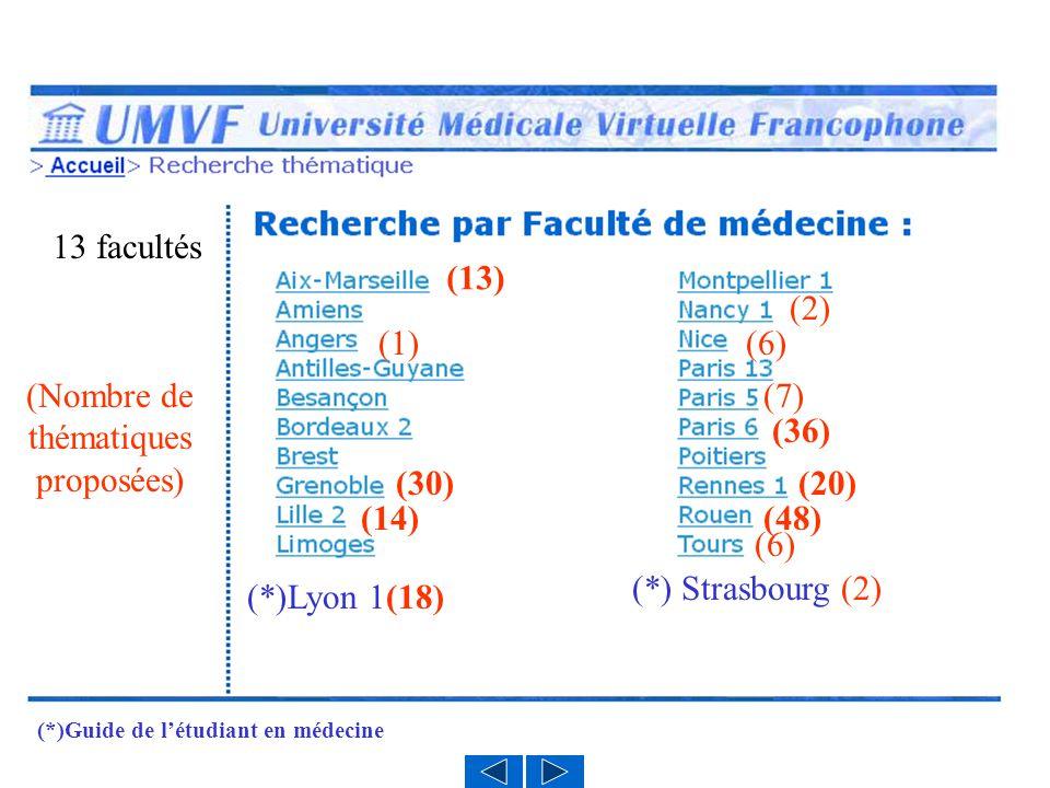 (Nombre de thématiques proposées) (13) (1) (30) (14) (2) (6) (7) (36) (20) (48) (6) 13 facultés (*)Lyon 1(18) (*) Strasbourg (2) (*)Guide de létudiant en médecine