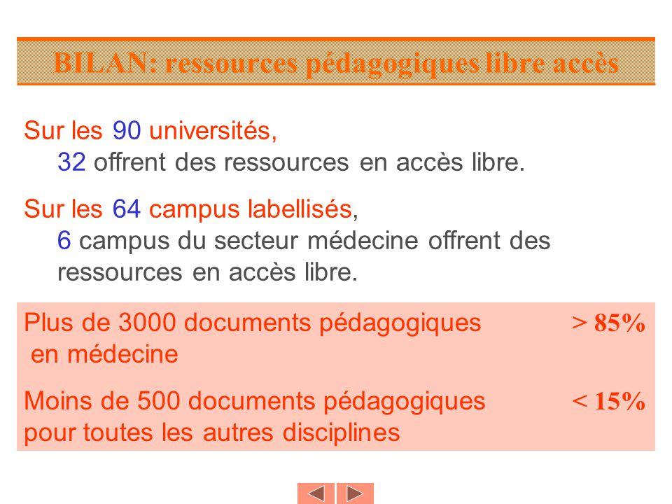 BILAN: ressources pédagogiques libre accès Sur les 90 universités, 32 offrent des ressources en accès libre.