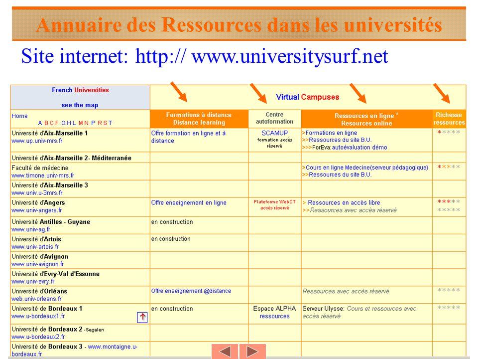 Annuaire des Ressources dans les universités Site internet: http:// www.universitysurf.net