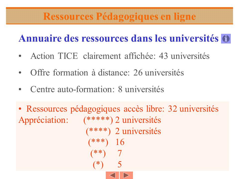 Ressources Pédagogiques en ligne Annuaire des ressources dans les universités Action TICE clairement affichée: 43 universités Offre formation à distance: 26 universités Centre auto-formation: 8 universités Ressources pédagogiques accès libre: 32 universités Appréciation: (*****) 2 universités (****) 2 universités (***) 16 (**) 7 (*) 5