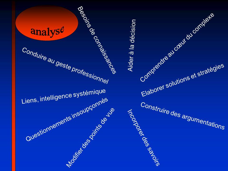 Comprendre au cœur du complexe Elaborer solutions et stratégies Construire des argumentations Liens, intelligence systémique Questionnements insoupçon