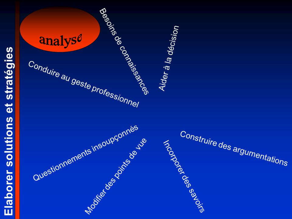 Elaborer solutions et stratégies Construire des argumentations Questionnements insoupçonnés Modifier des points de vue Incorporer des savoirs Aider à