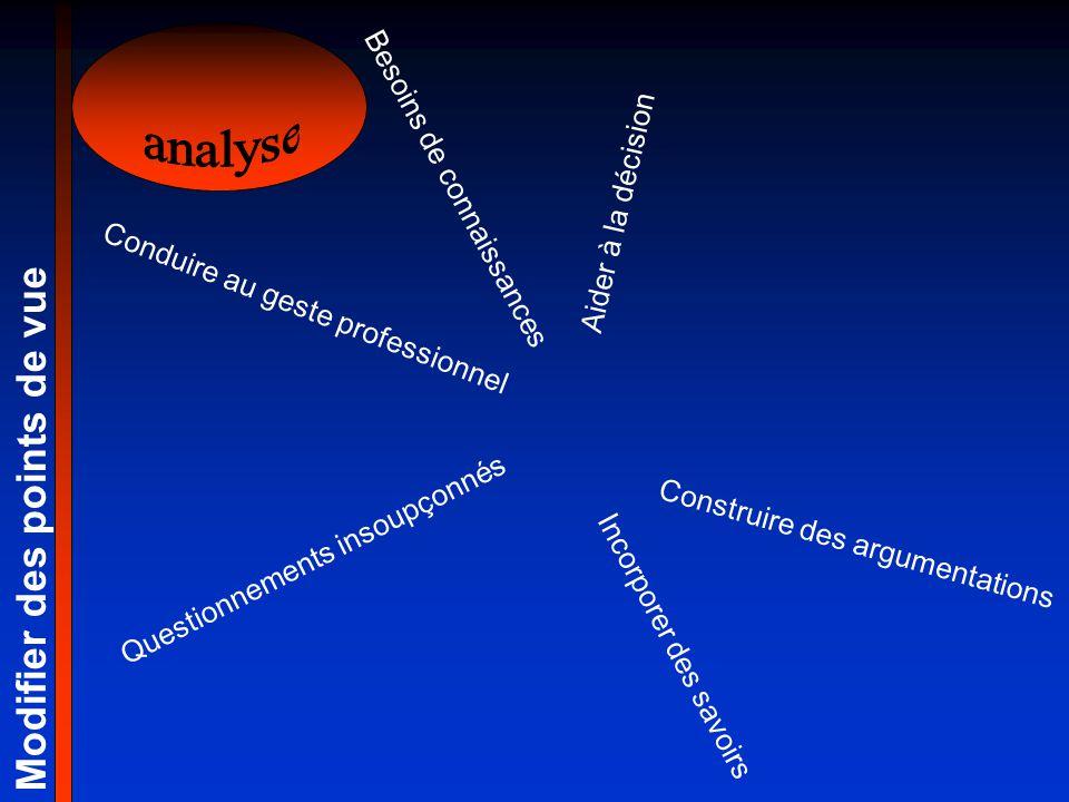 Construire des argumentations Questionnements insoupçonnés Modifier des points de vue Incorporer des savoirs Aider à la décision Conduire au geste pro