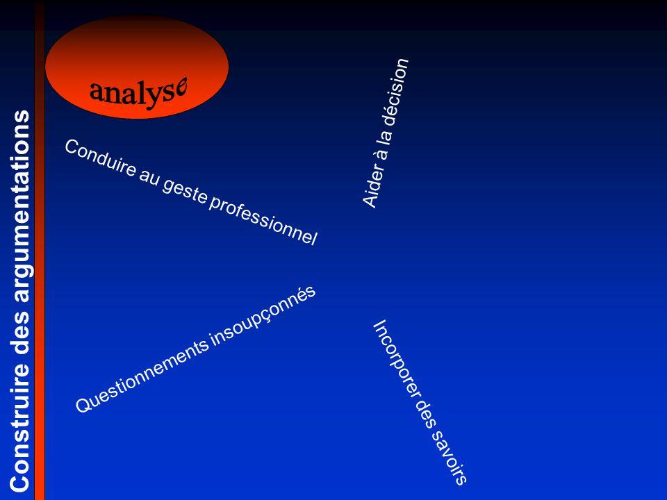 Construire des argumentations Questionnements insoupçonnés Incorporer des savoirs Aider à la décision Conduire au geste professionnel