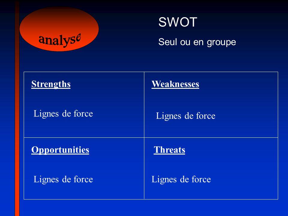 SWOT Seul ou en groupe StrengthsWeaknesses OpportunitiesThreats Lignes de force