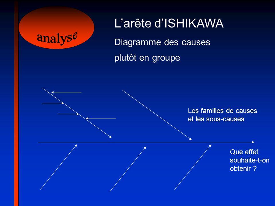 Larête dISHIKAWA Diagramme des causes plutôt en groupe Les familles de causes et les sous-causes Que effet souhaite-t-on obtenir ?