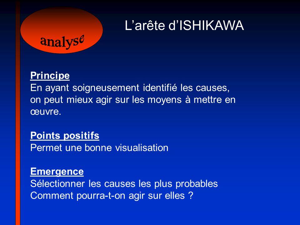 Larête dISHIKAWA Principe En ayant soigneusement identifié les causes, on peut mieux agir sur les moyens à mettre en œuvre. Points positifs Permet une