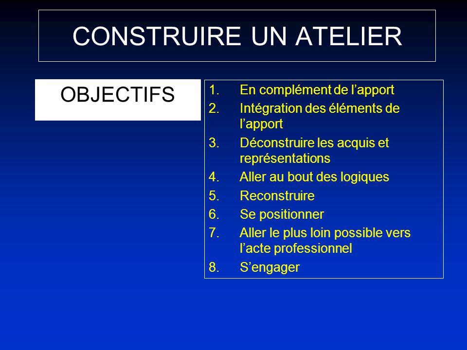 CONSTRUIRE UN ATELIER OBJECTIFS 1.En complément de lapport 2.Intégration des éléments de lapport 3.Déconstruire les acquis et représentations 4.Aller
