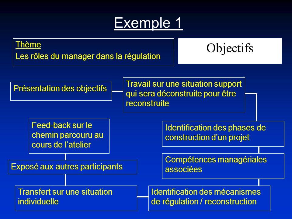 Exemple 1 Thème Les rôles du manager dans la régulation Présentation des objectifs Travail sur une situation support qui sera déconstruite pour être r