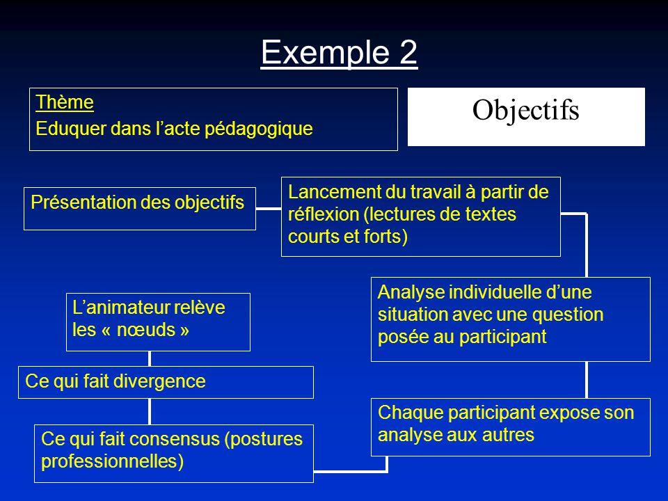 Exemple 2 Thème Eduquer dans lacte pédagogique Présentation des objectifs Lancement du travail à partir de réflexion (lectures de textes courts et for