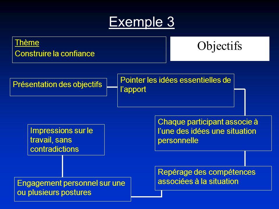 Exemple 3 Thème Construire la confiance Présentation des objectifs Pointer les idées essentielles de lapport Objectifs Chaque participant associe à lu