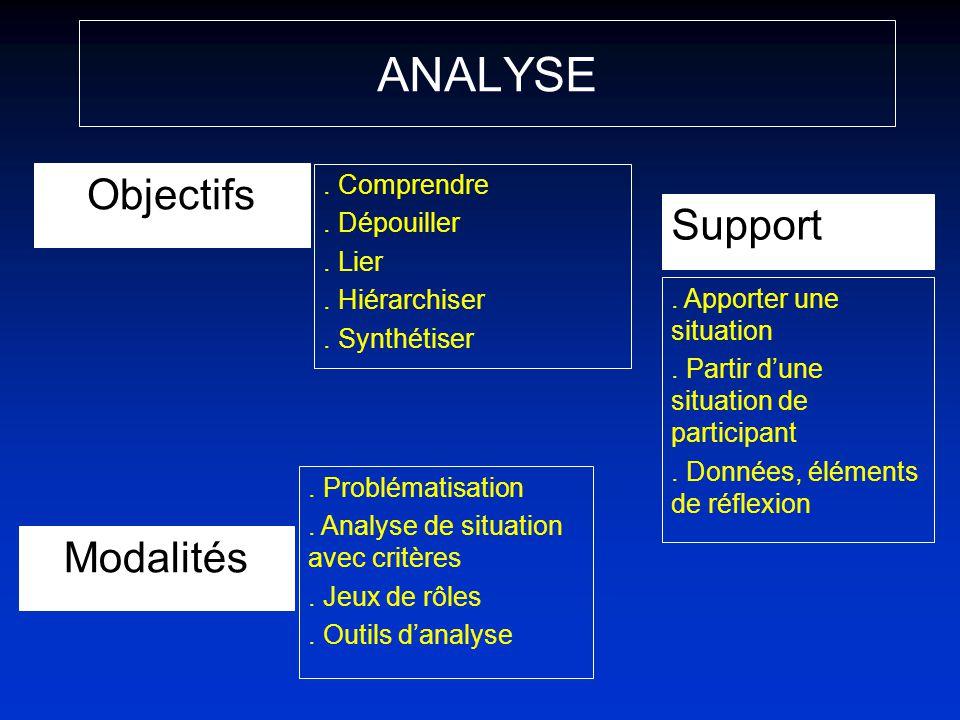 ANALYSE Objectifs. Comprendre. Dépouiller. Lier. Hiérarchiser. Synthétiser Support. Apporter une situation. Partir dune situation de participant. Donn