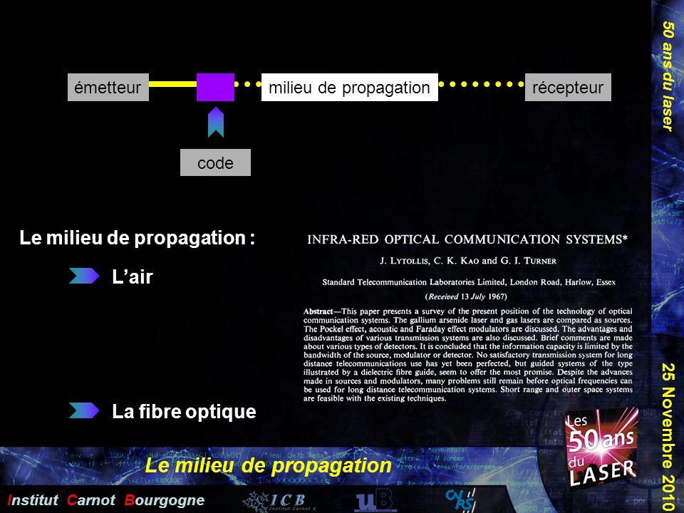 50 ans du laser Institut Carnot Bourgogne 25 Novembre 2010 émetteurrécepteurmilieu de propagation code Le milieu de propagation Le milieu de propagati