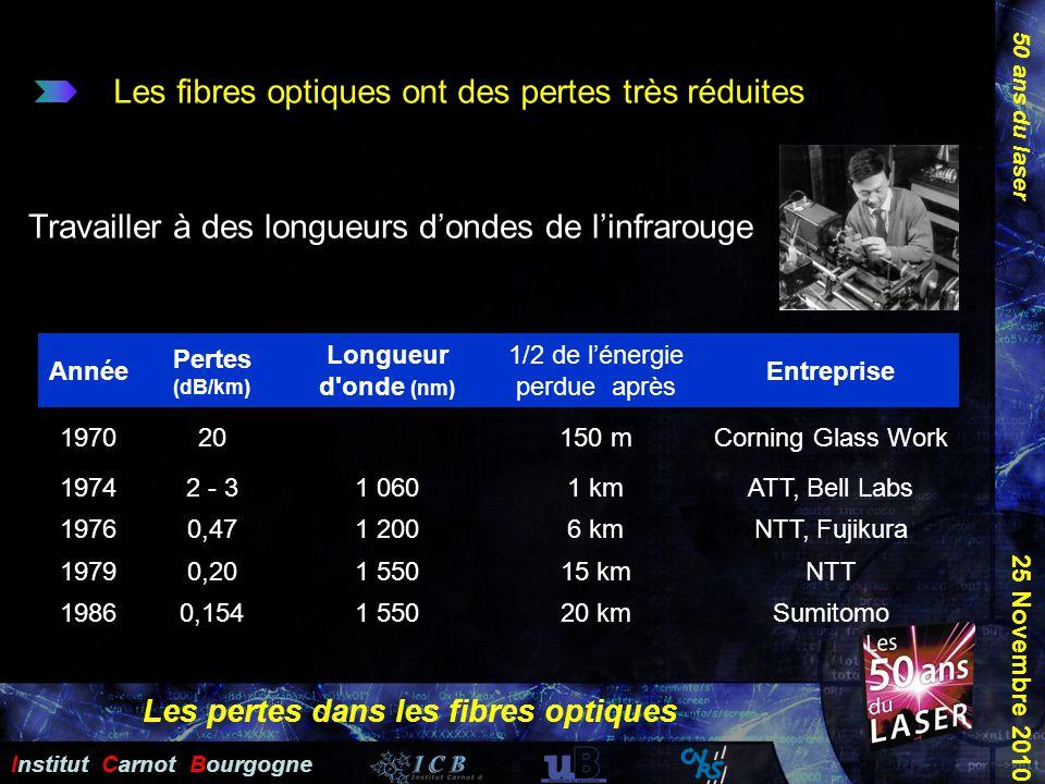 50 ans du laser Institut Carnot Bourgogne 25 Novembre 2010 Année Pertes (dB/km) Longueur d'onde (nm) 1/2 de lénergie perdue après Entreprise 197020150