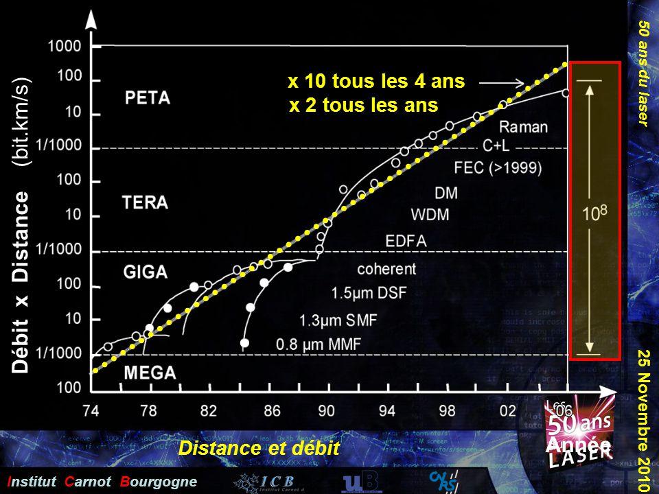 50 ans du laser Institut Carnot Bourgogne 25 Novembre 2010 Distance et débit Débit x Distance (bit.km/s) Année x 10 tous les 4 ans x 2 tous les ans