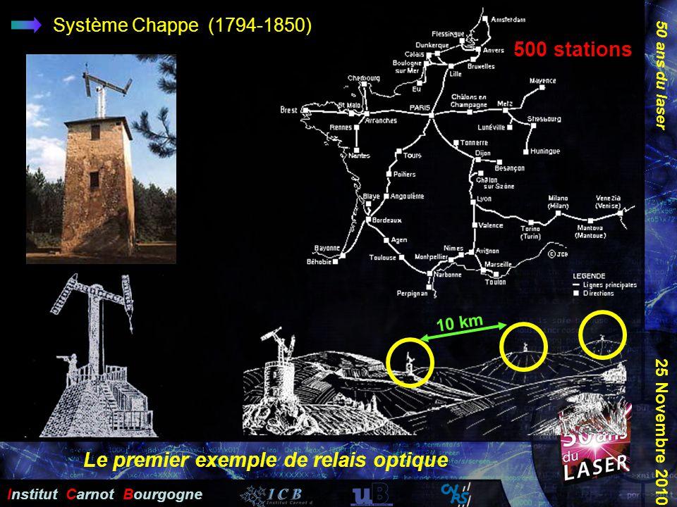 50 ans du laser Institut Carnot Bourgogne 25 Novembre 2010 Système Chappe (1794-1850) Le premier exemple de relais optique 500 stations 10 km