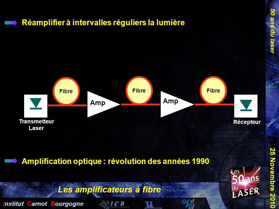 50 ans du laser Institut Carnot Bourgogne 25 Novembre 2010 Amplification optique : révolution des années 1990 TL Transmetteur Laser Fibre R Récepteur