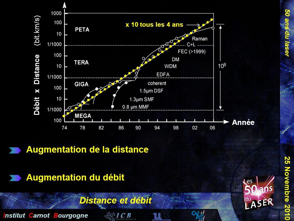 50 ans du laser Institut Carnot Bourgogne 25 Novembre 2010 Distance et débit Débit x Distance (bit.km/s) Année Augmentation de la distance Augmentatio