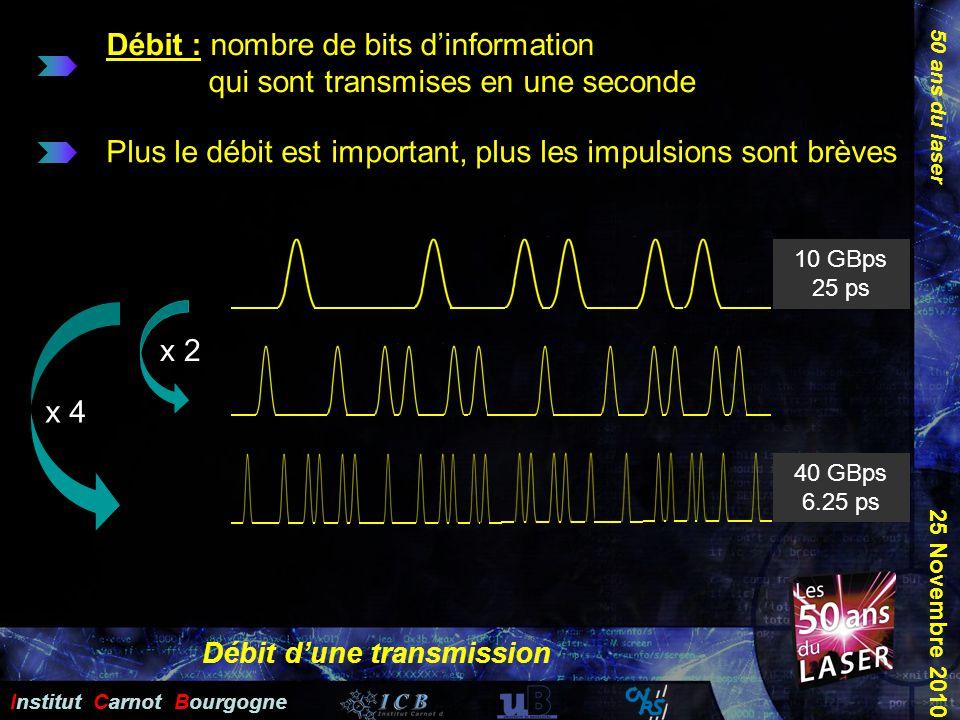50 ans du laser Institut Carnot Bourgogne 25 Novembre 2010 Débit dune transmission Débit : nombre de bits dinformation qui sont transmises en une seco
