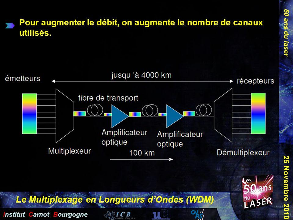 50 ans du laser Institut Carnot Bourgogne 25 Novembre 2010 Pour augmenter le débit, on augmente le nombre de canaux utilisés. Le Multiplexage en Longu
