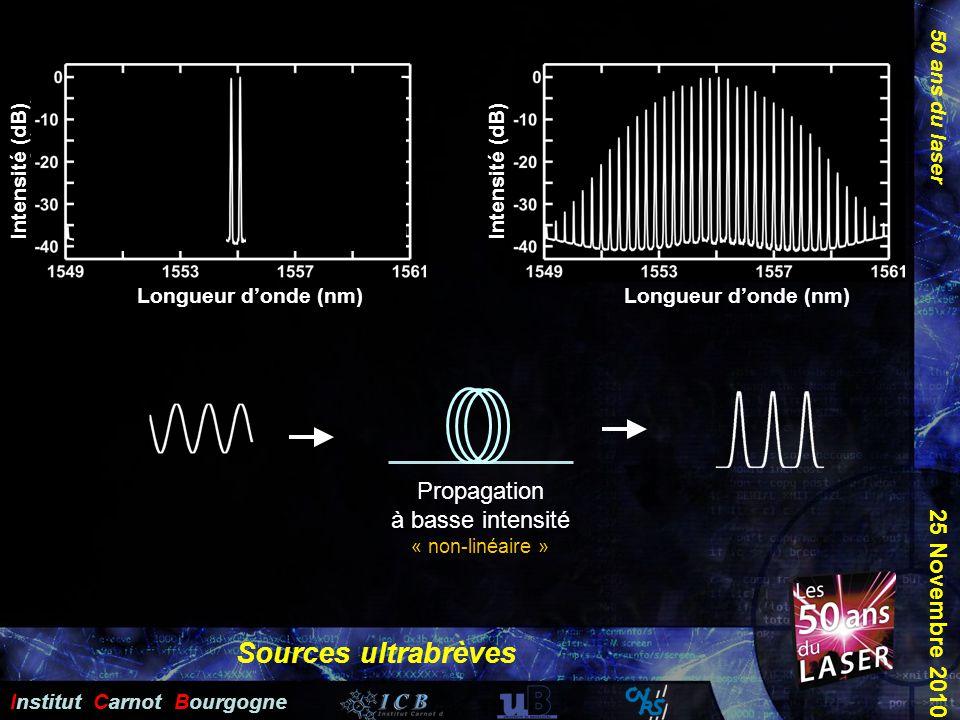 50 ans du laser Institut Carnot Bourgogne 25 Novembre 2010 Sources ultrabrèves Propagation à basse intensité « non-linéaire » Longueur donde (nm) Inte