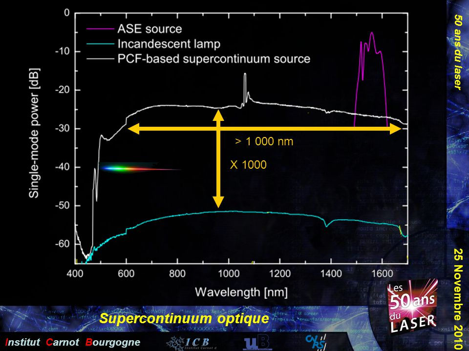 50 ans du laser Institut Carnot Bourgogne 25 Novembre 2010 Supercontinuum optique X 1000 > 1 000 nm