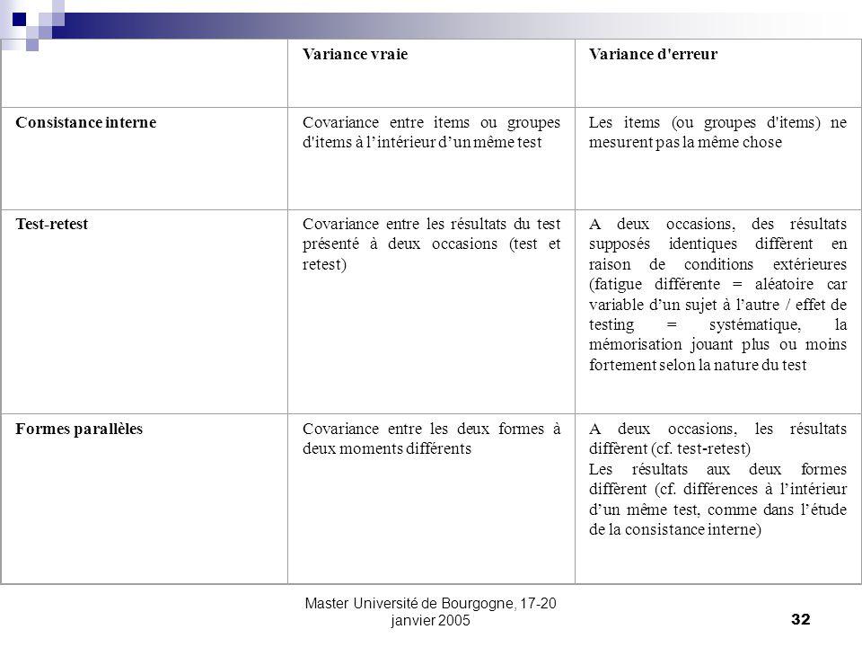 Master Université de Bourgogne, 17-20 janvier 200532 Variance vraieVariance d'erreur Consistance interneCovariance entre items ou groupes d'items à li