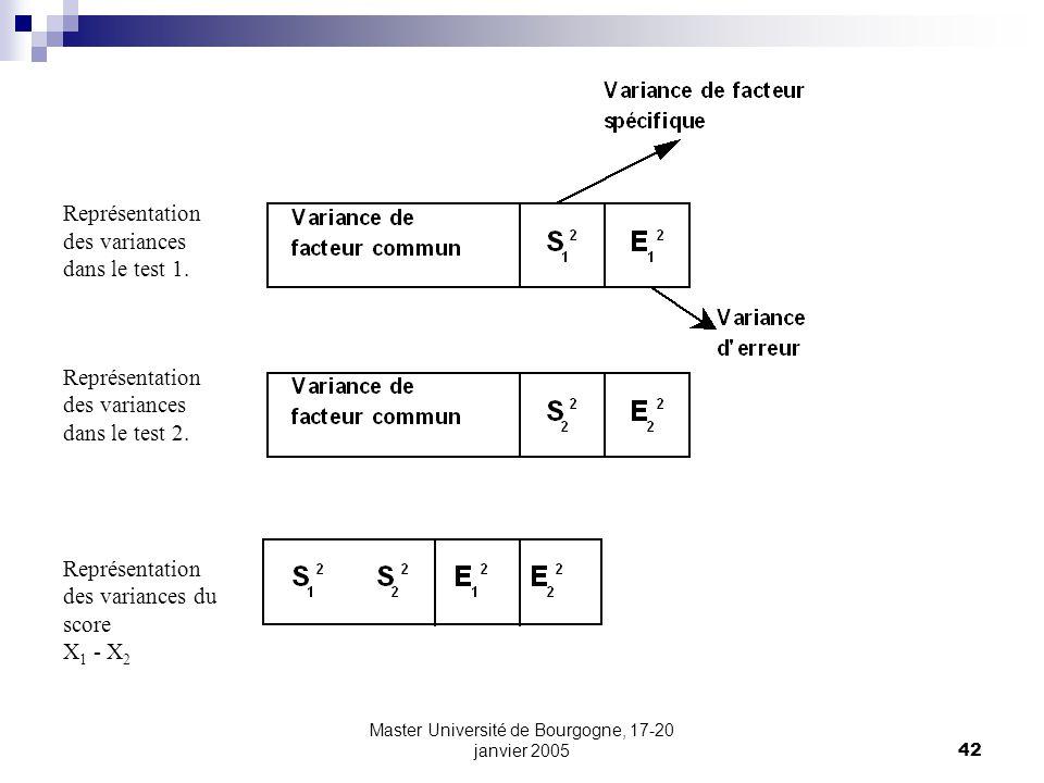 Master Université de Bourgogne, 17-20 janvier 200542 Représentation des variances dans le test 1. Représentation des variances dans le test 2. Représe