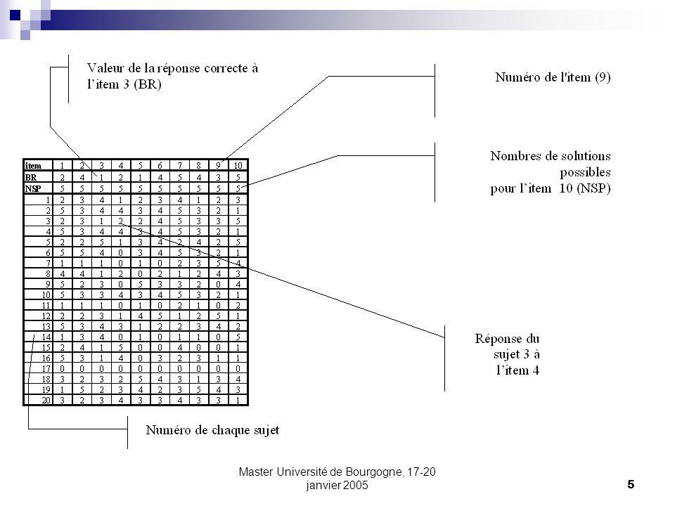 Master Université de Bourgogne, 17-20 janvier 200526 La fidélité On peut estimer la variance derreur: Et donc, lerreur standard de mesure: