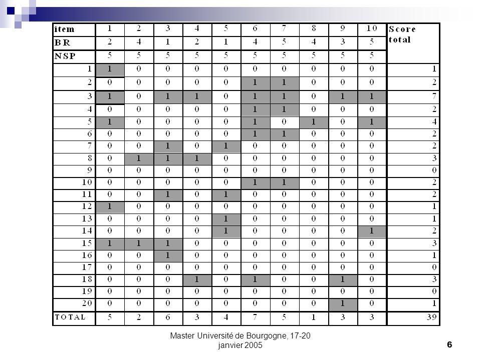 Master Université de Bourgogne, 17-20 janvier 200557 Le score total: composition de scores à des items Si, inversement, les pourcentages de réussite aux différents items p i sont faibles, alors la distribution des scores des sujets prendra la forme d une courbe en i (beaucoup de scores faibles, peu de scores élevés).
