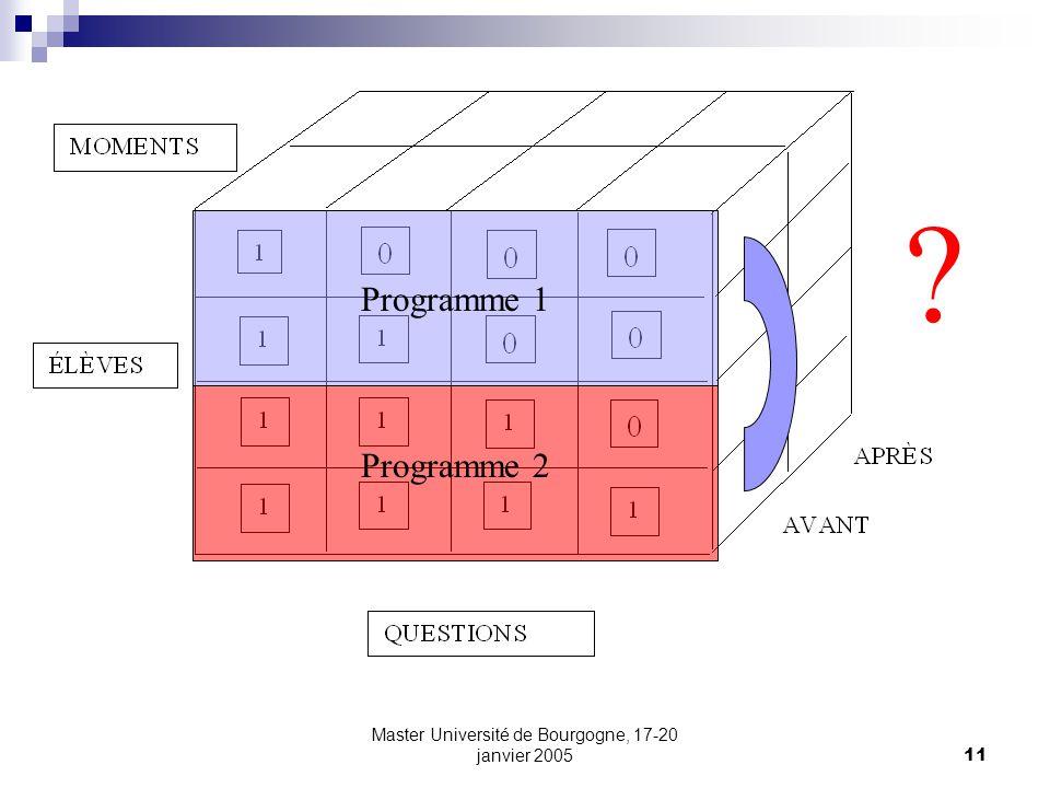 Master Université de Bourgogne, 17-20 janvier 200511 ? Programme 1 Programme 2