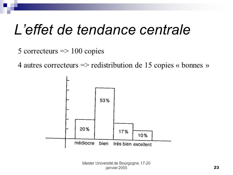 Master Université de Bourgogne, 17-20 janvier 200523 Leffet de tendance centrale 5 correcteurs => 100 copies 4 autres correcteurs => redistribution de