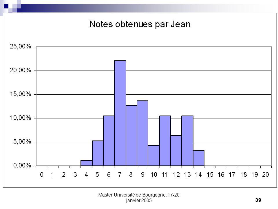 Master Université de Bourgogne, 17-20 janvier 200539