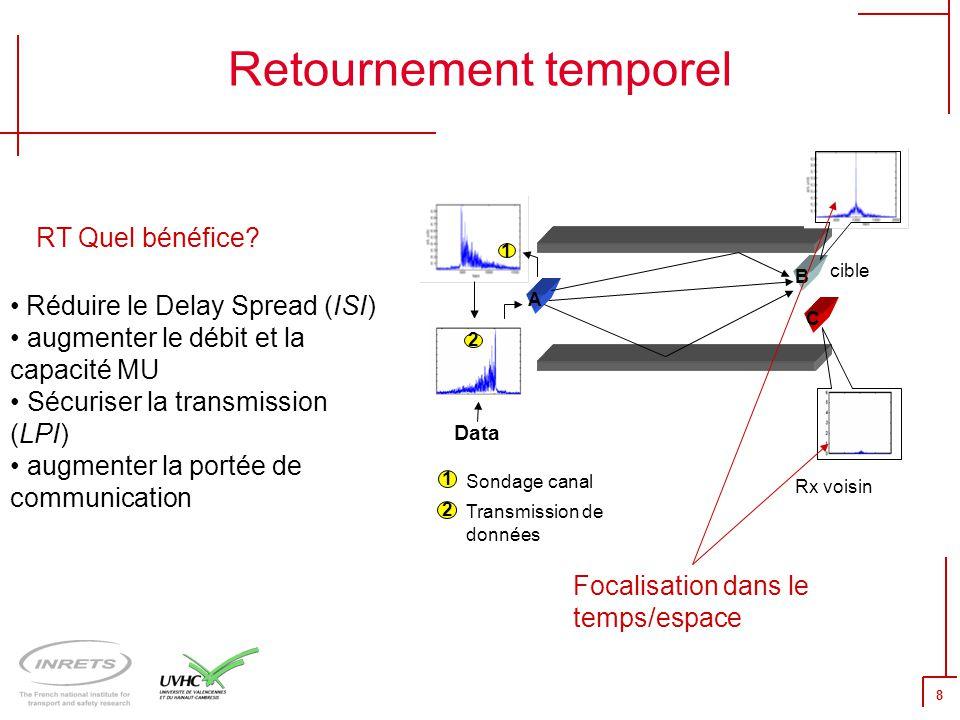 Retournement temporel B C A 1 2 1 Sondage canal Transmission de données Rx voisin 2 Data Réduire le Delay Spread (ISI) augmenter le débit et la capaci