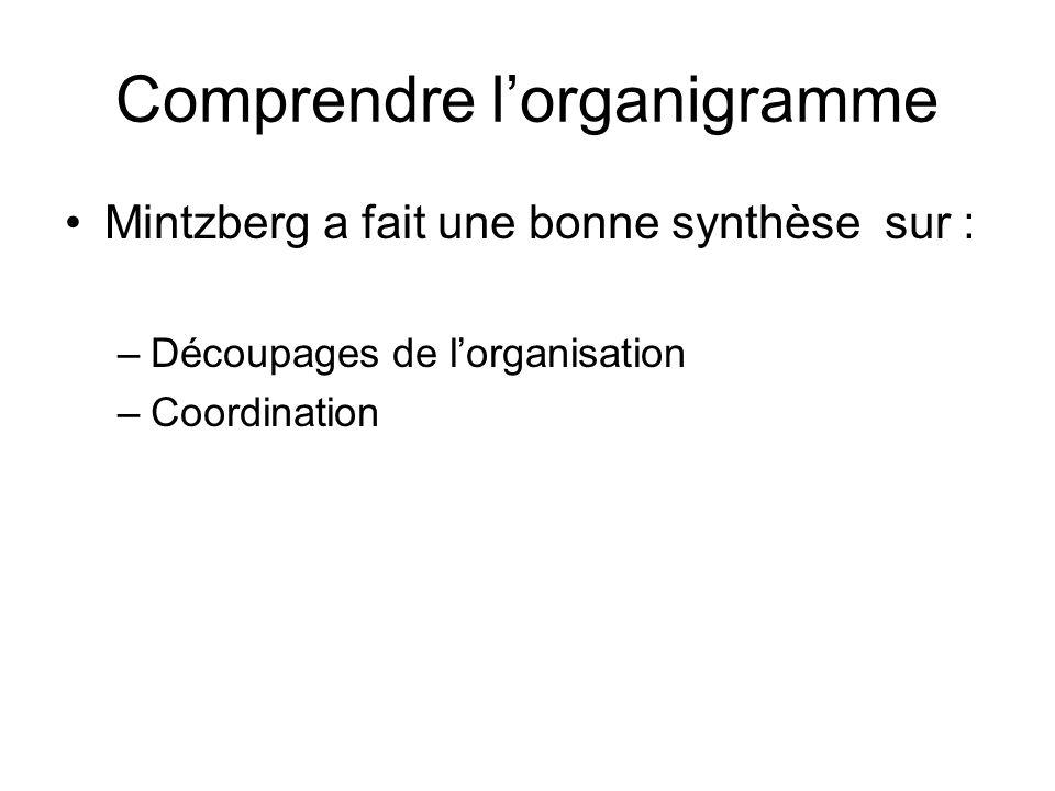 Comprendre lorganigramme Mintzberg a fait une bonne synthèse sur : –Découpages de lorganisation –Coordination