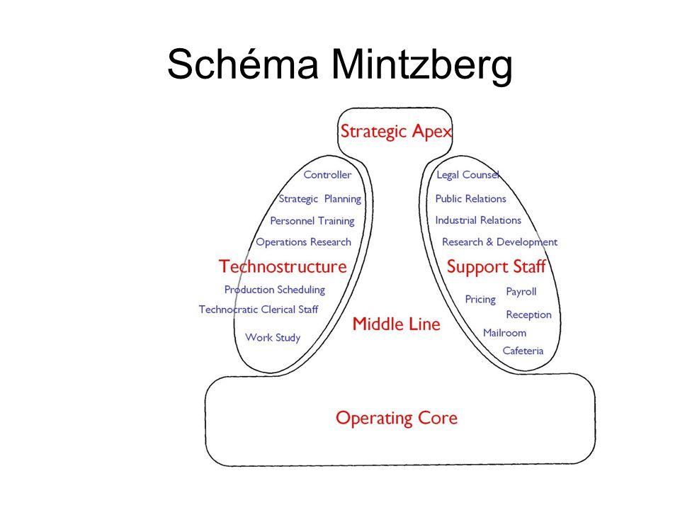 Schéma Mintzberg