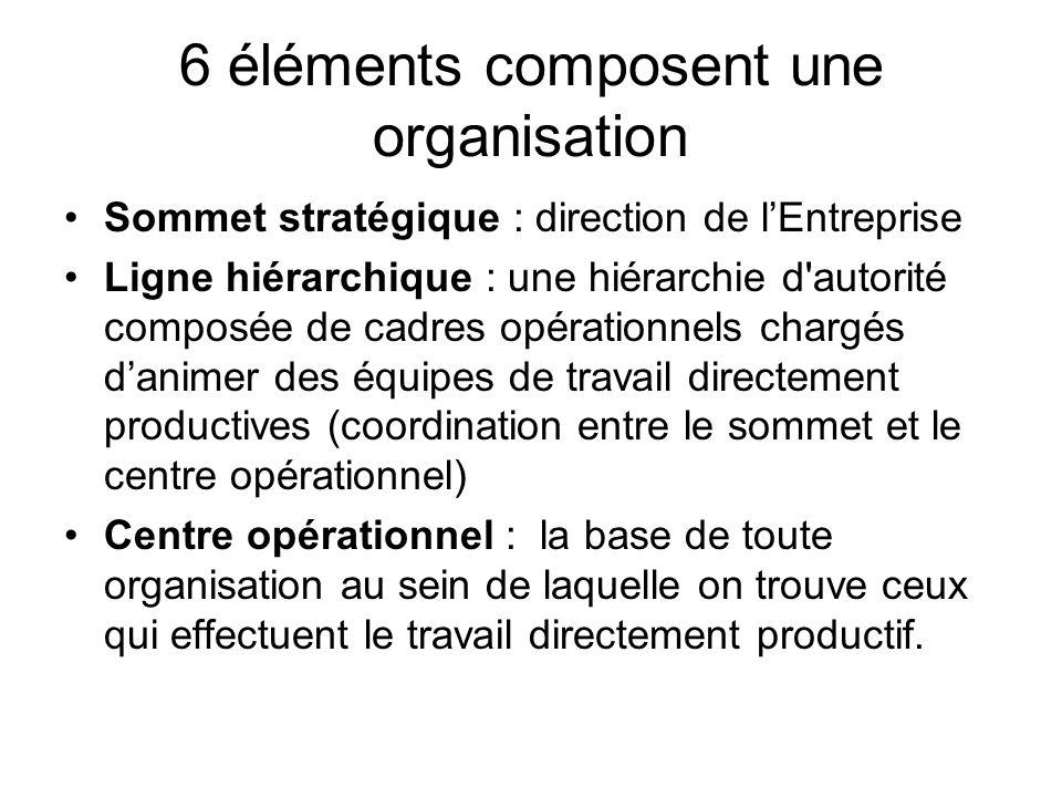 6 éléments composent une organisation Sommet stratégique : direction de lEntreprise Ligne hiérarchique : une hiérarchie d'autorité composée de cadres