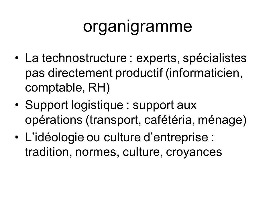 organigramme La technostructure : experts, spécialistes pas directement productif (informaticien, comptable, RH) Support logistique : support aux opér