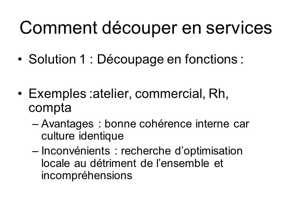 Comment découper en services Solution 1 : Découpage en fonctions : Exemples :atelier, commercial, Rh, compta –Avantages : bonne cohérence interne car