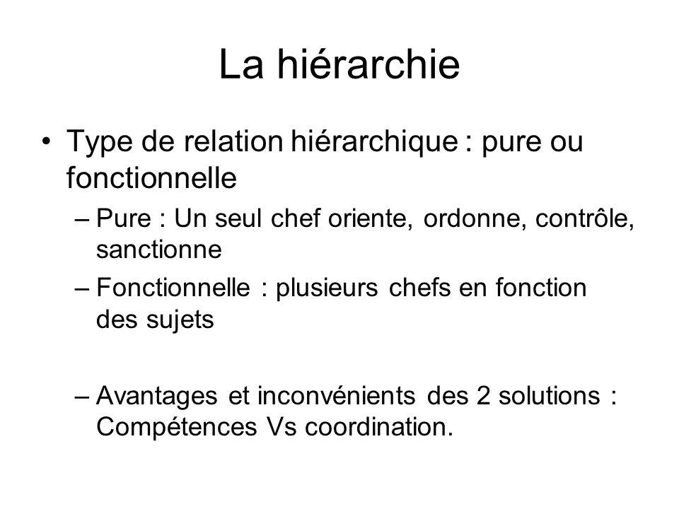 La hiérarchie Type de relation hiérarchique : pure ou fonctionnelle –Pure : Un seul chef oriente, ordonne, contrôle, sanctionne –Fonctionnelle : plusi