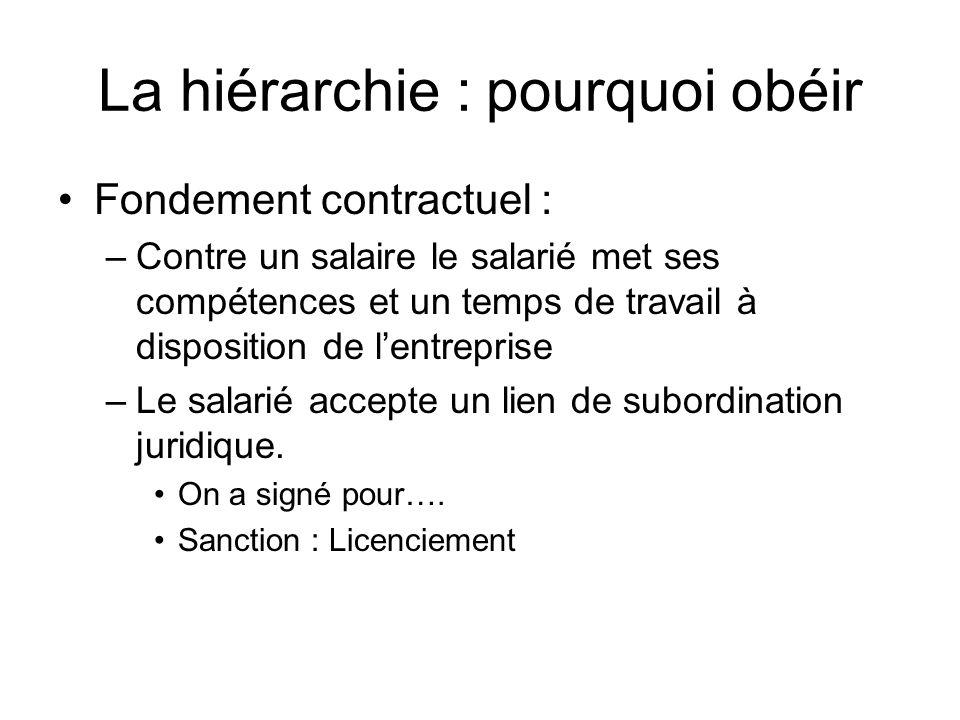 La hiérarchie : pourquoi obéir Fondement contractuel : –Contre un salaire le salarié met ses compétences et un temps de travail à disposition de lentr