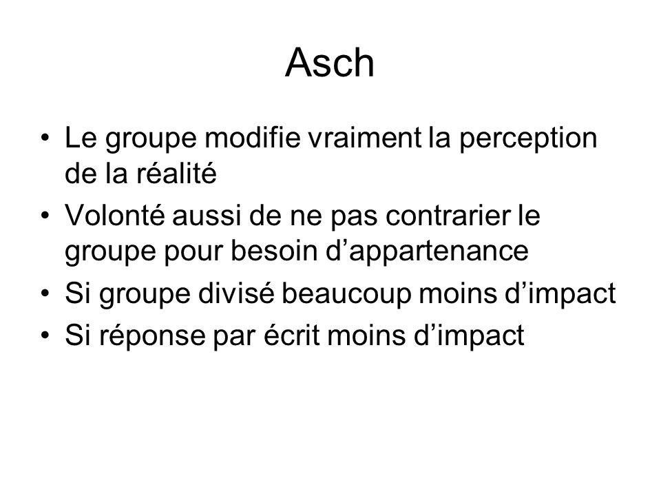 Asch Le groupe modifie vraiment la perception de la réalité Volonté aussi de ne pas contrarier le groupe pour besoin dappartenance Si groupe divisé be