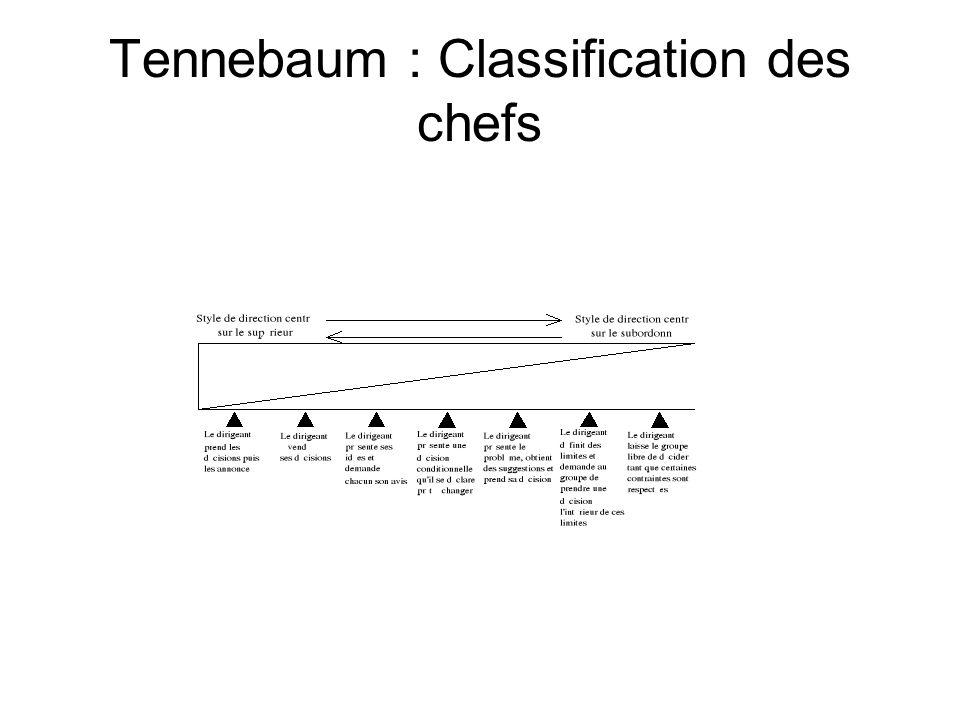 Tennebaum : Classification des chefs