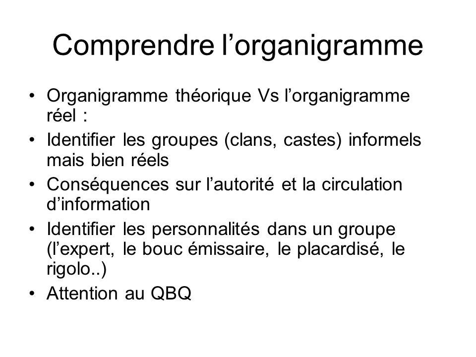 Comprendre lorganigramme Organigramme théorique Vs lorganigramme réel : Identifier les groupes (clans, castes) informels mais bien réels Conséquences