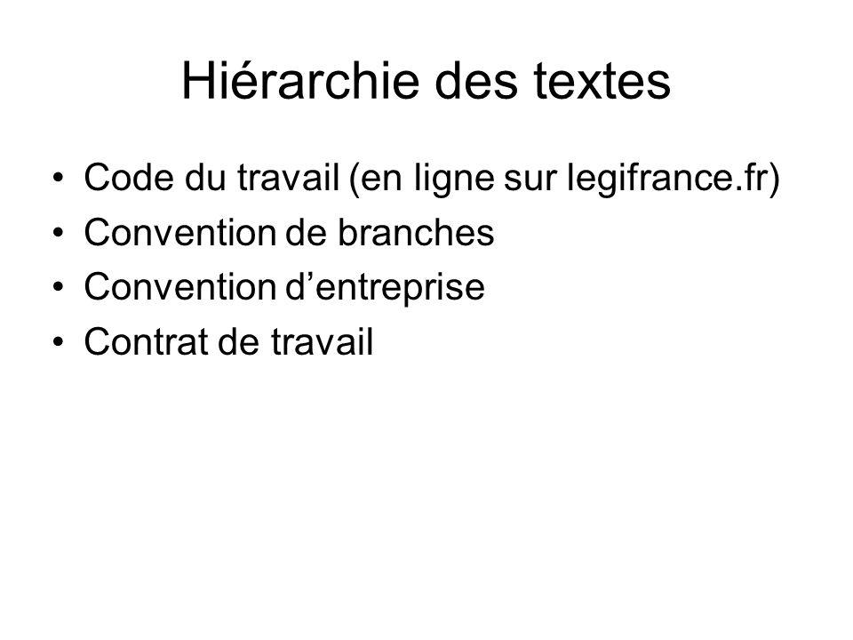 Hiérarchie des textes Code du travail (en ligne sur legifrance.fr) Convention de branches Convention dentreprise Contrat de travail