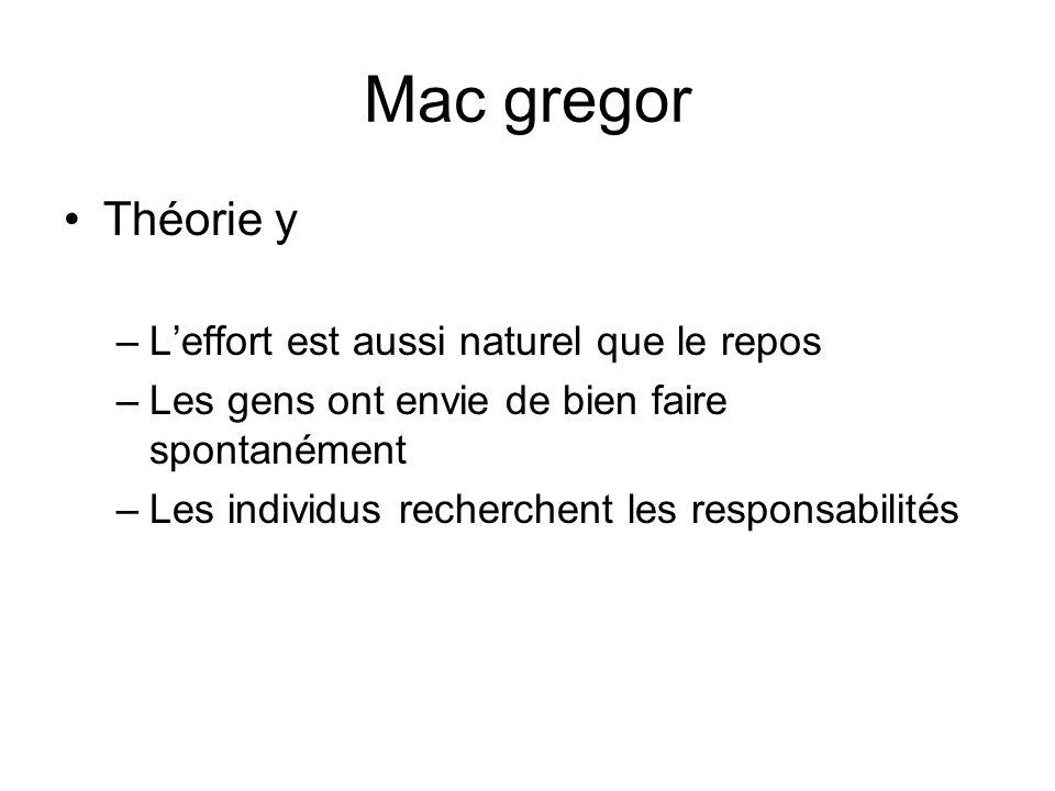 Mac gregor Théorie y –Leffort est aussi naturel que le repos –Les gens ont envie de bien faire spontanément –Les individus recherchent les responsabil