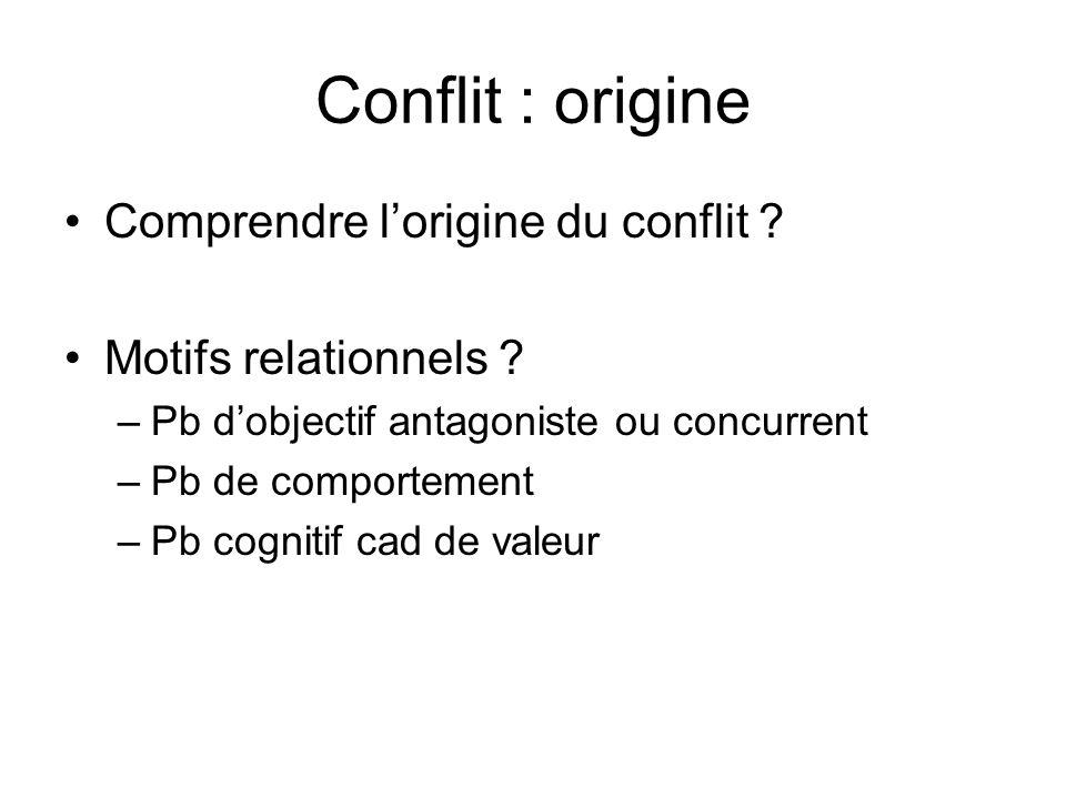 Conflit : origine Comprendre lorigine du conflit ? Motifs relationnels ? –Pb dobjectif antagoniste ou concurrent –Pb de comportement –Pb cognitif cad