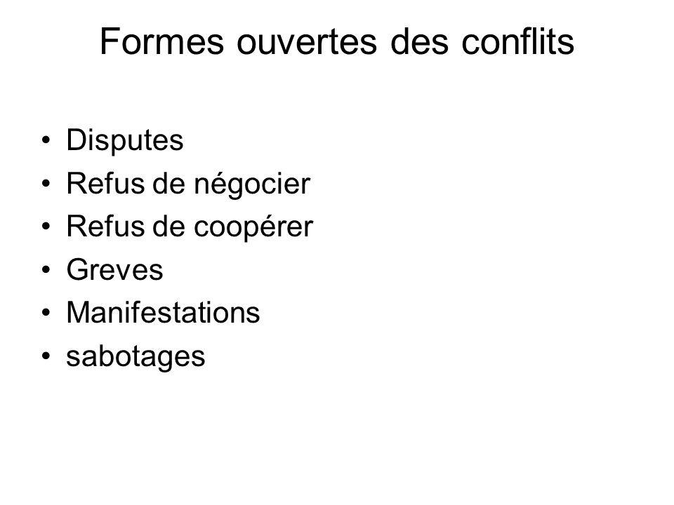 Formes ouvertes des conflits Disputes Refus de négocier Refus de coopérer Greves Manifestations sabotages